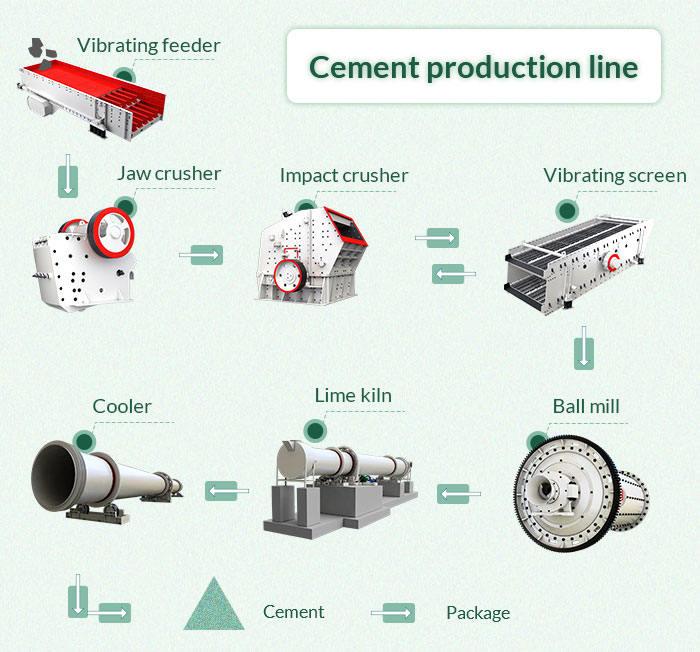 cement produce line