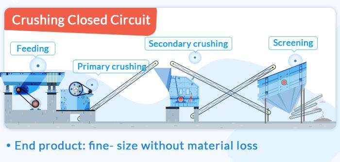 crushing closed circuit