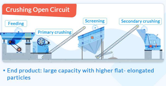 crushing open circuit