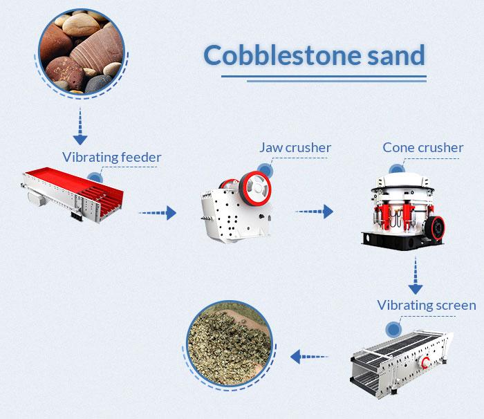 pebble crushing line