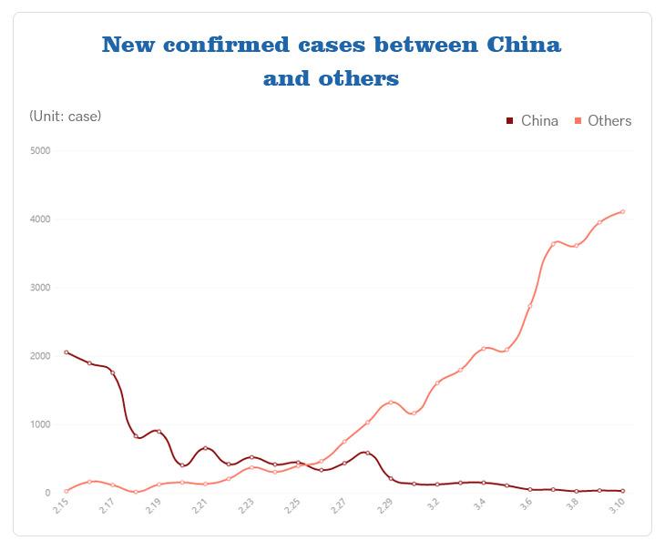data betweent China and others on novel coronavirus